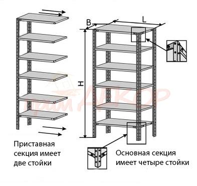 Схема сборки стеллажа МС